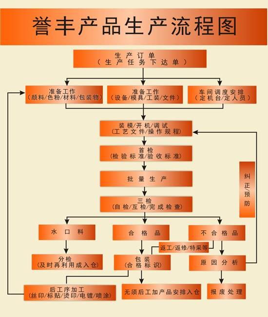 说明: http://www.yu-feng.com.cn/uploadfile/20120423144900465.jpg
