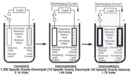 charging longway valve regulated lead acid batteries