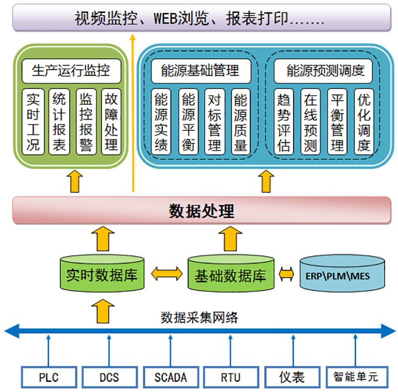 HZES3000企业能源管理系统功能