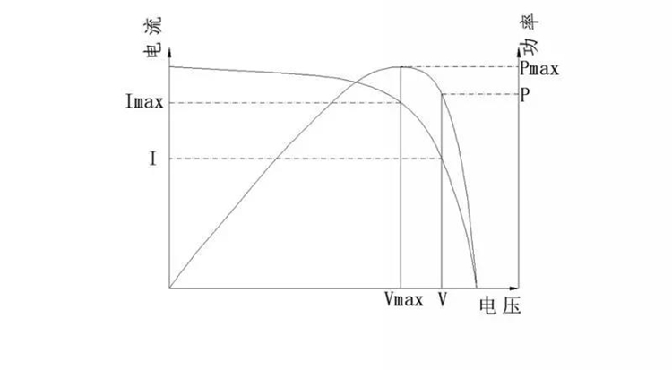 功率抛物线