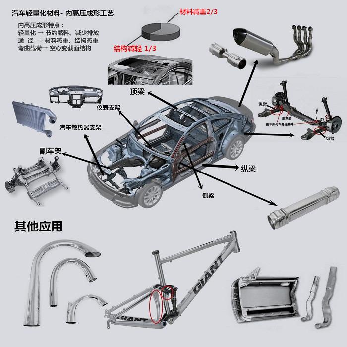 hydroforming(汽车轻量化内高压成形)
